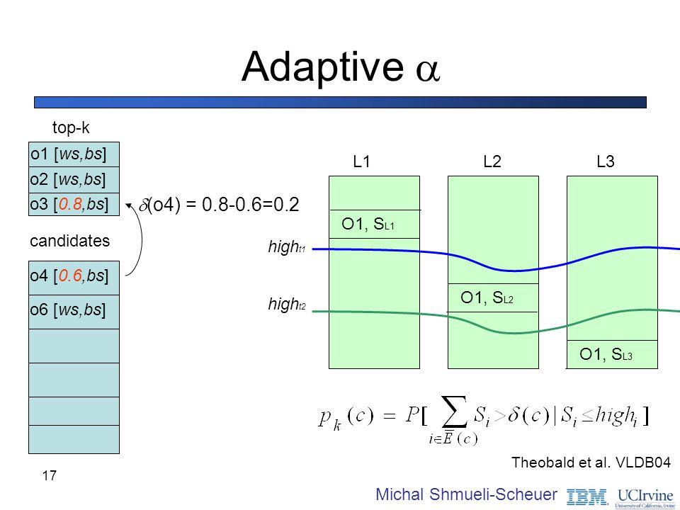 Adaptive  d(o4) = 0.8-0.6=0.2 top-k o1 [ws,bs] L1 L2 L3 O1, SL1